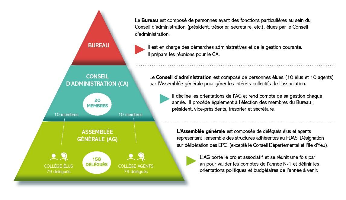 Schéma fonctionnement instances du FDAS